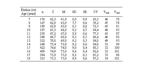 Diasztolés vérnyomás